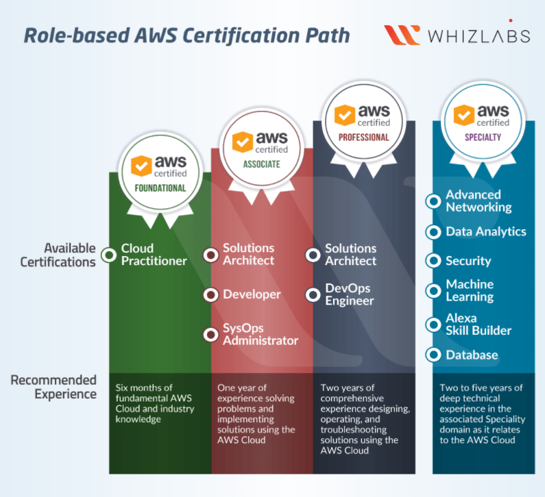 Whizlabs AWS CSAA Course Review With Coupon Codes-Certification path